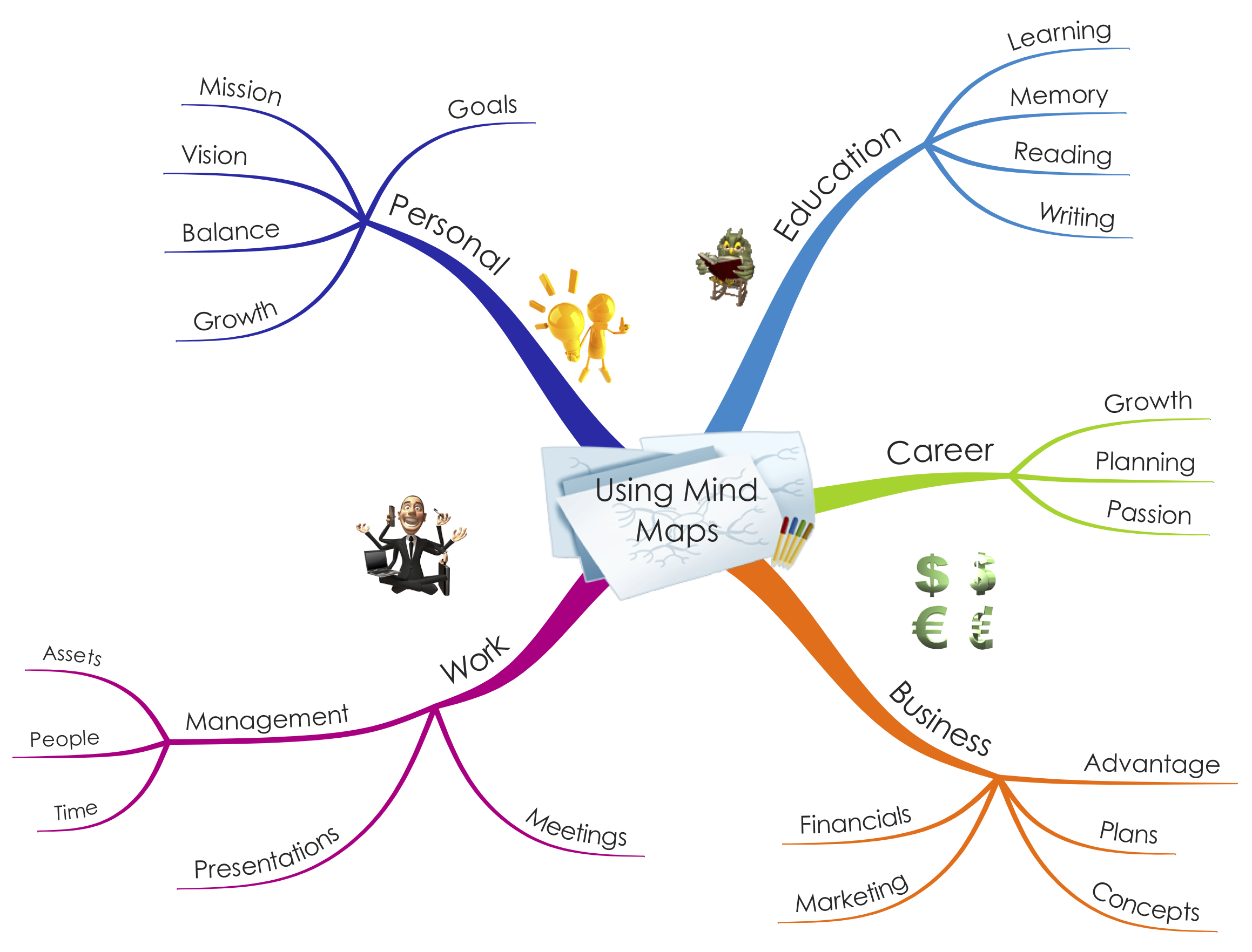 Using Mind Maps To Be More Effective And Gain A Competitive Advantage