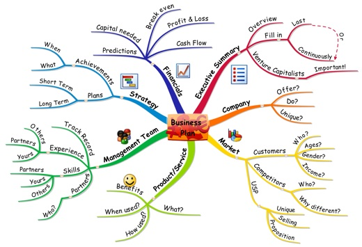 Using Mind Map Business Plans