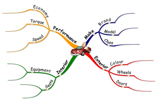 how to mind map by example