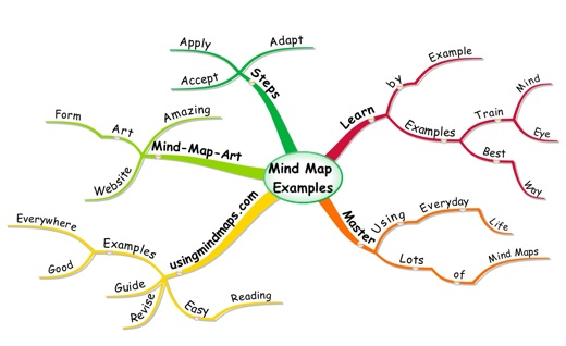 Mind Mapping Examples Mind Map Examples   Use them to learn Mind Mapping Examples
