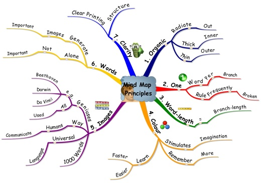 Mind Map Principles