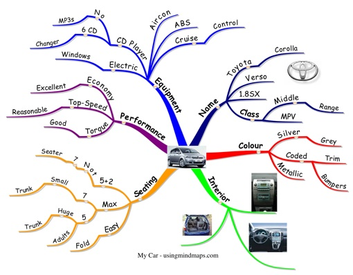 Mind Map Examples - Car