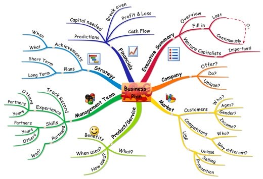 BUSINESS Mind Map® Examples