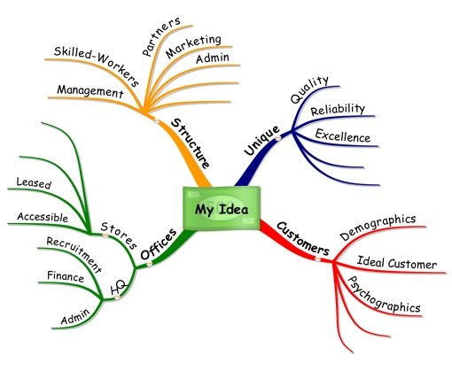 Using Mind Maps for your Business Idea